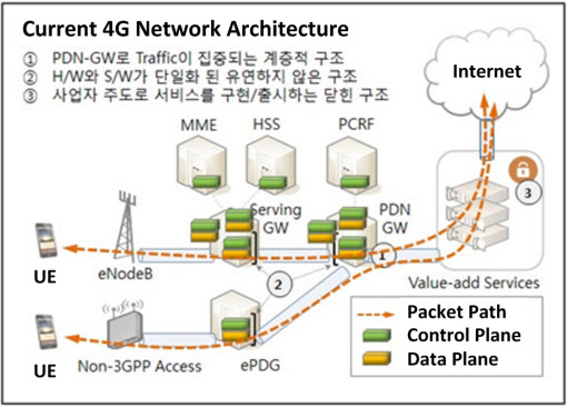 Sk telecom nokia networks successfully verify key enabling for 5g network architecture