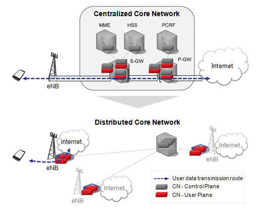 Distributed Core Network for 5G demoed by SK Telecom and