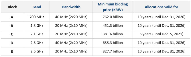Spectrum Auction In April 2016 What Will Be Offered How Will It Affect Operators Service Strategies Netmanias