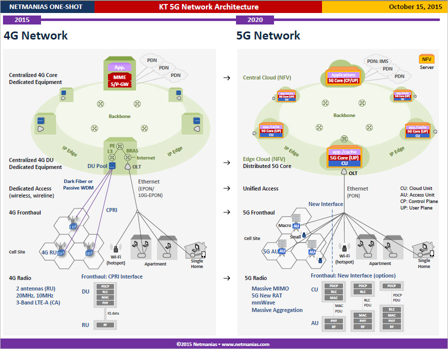 Kt 5g network architecture netmanias for Architecture 5g