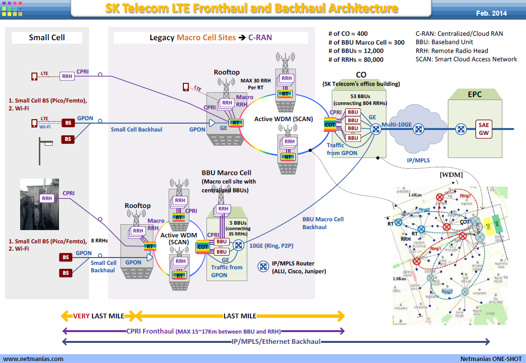 Sk Telecom Lte Fronthaul And Backhaul Architecture