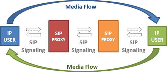what are networking standards and protocols