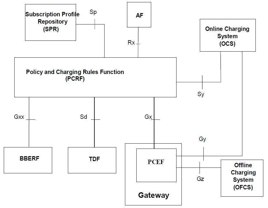 Policy and Charging Rules Function (PCRF) in LTE EPC Core Network
