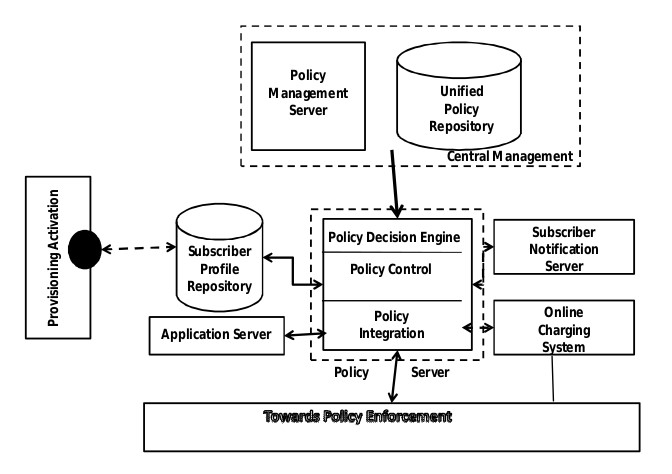Policy and Charging Rules Function (PCRF) in LTE EPC Core