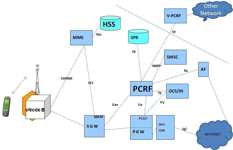 Policy and charging rules function pcrf in lte epc core network 82 pcrf with 4glte network sciox Images