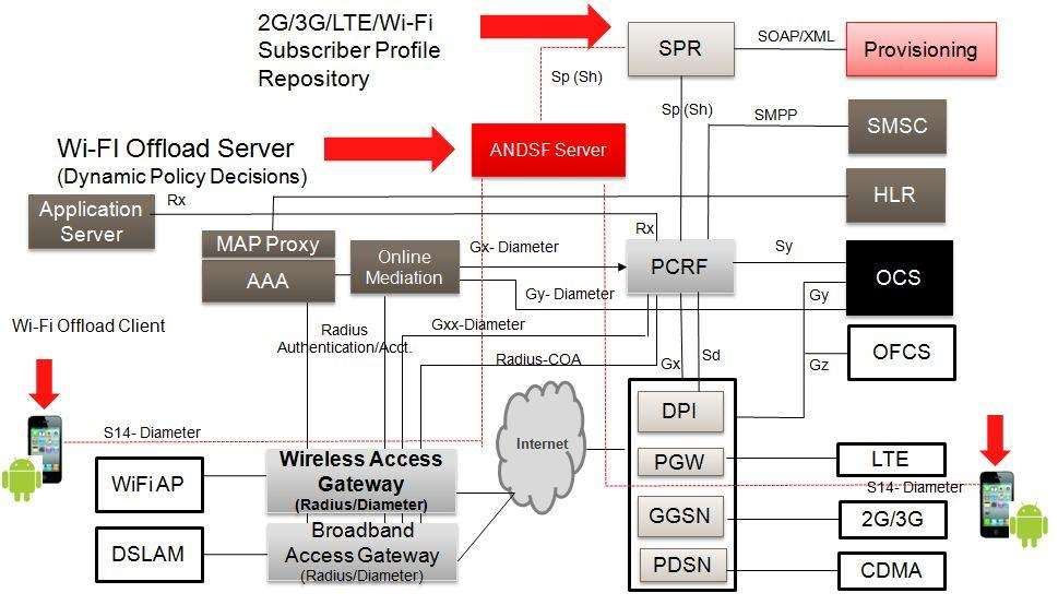 Policy And Charging Rules Function Pcrf In Lte Epc Core Network