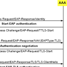 IEEE 802 1X-based user authentication in KT, SK Telecom and LG U+'s