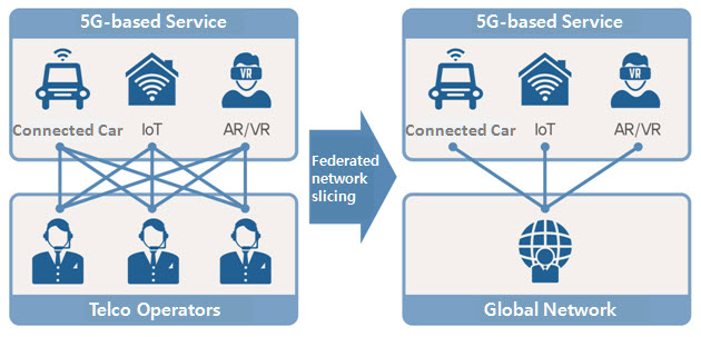 World's First 5G Federated Network Slicing Grants Global