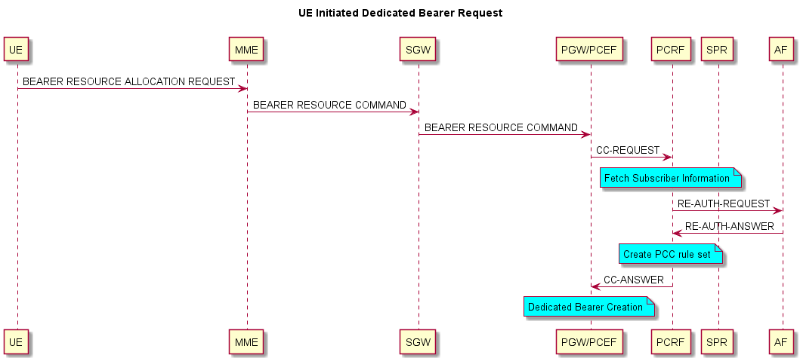 Dedicated Bearer setup in LTE and impact on VoLTE