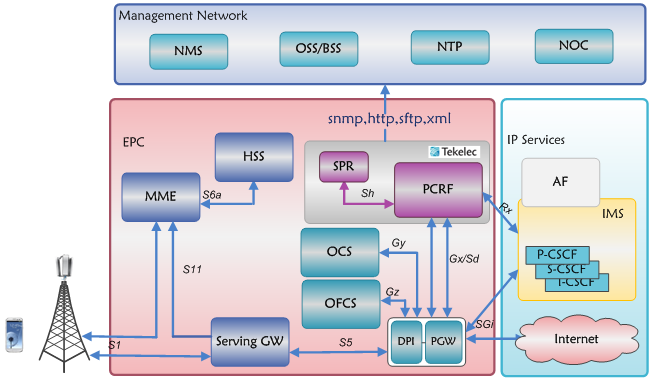 Pcrf is an important entity in lte network netmanias for Architecture lte