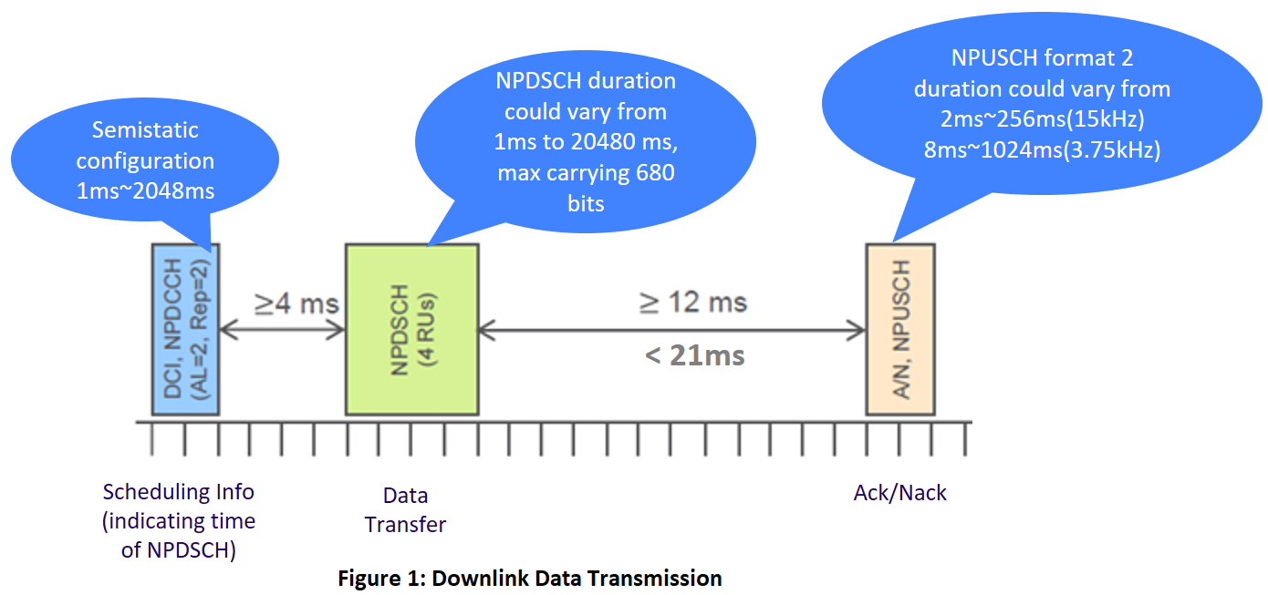 NB-IoT - Data Rates and Latency | NETMANIAS
