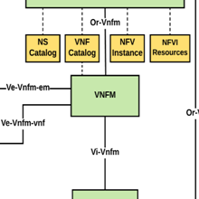 SDN/NFV: Strategies and Progresses in Network Operators
