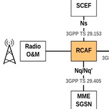 LTE Identification III: EPS Session/Bearer Identifiers   NETMANIAS