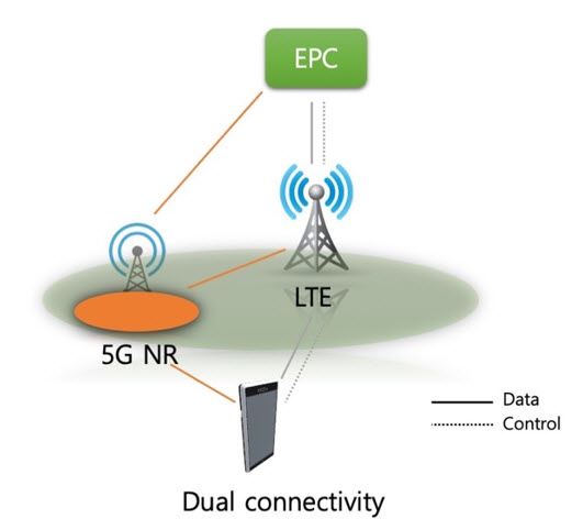 Core Network Migration Paths to 5G | NETMANIAS