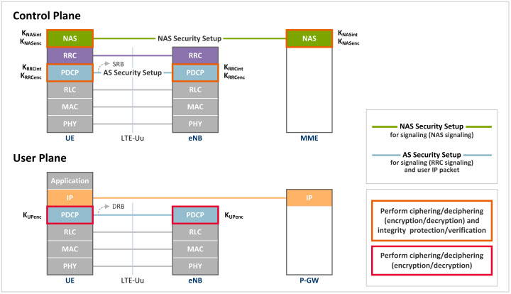 LTE Security II: NAS and AS Security | NETMANIAS