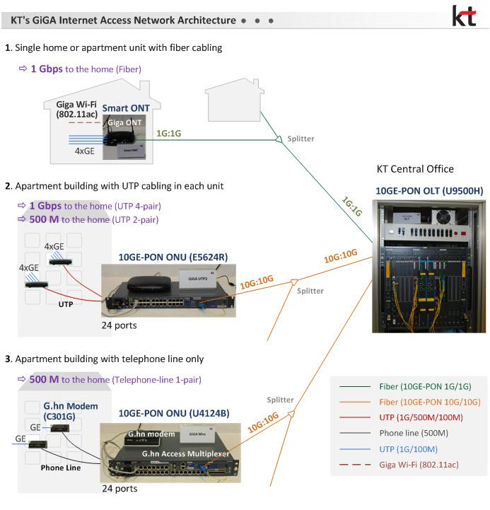 KT launched GiGA Internet, Korea's first nationwide gigabit