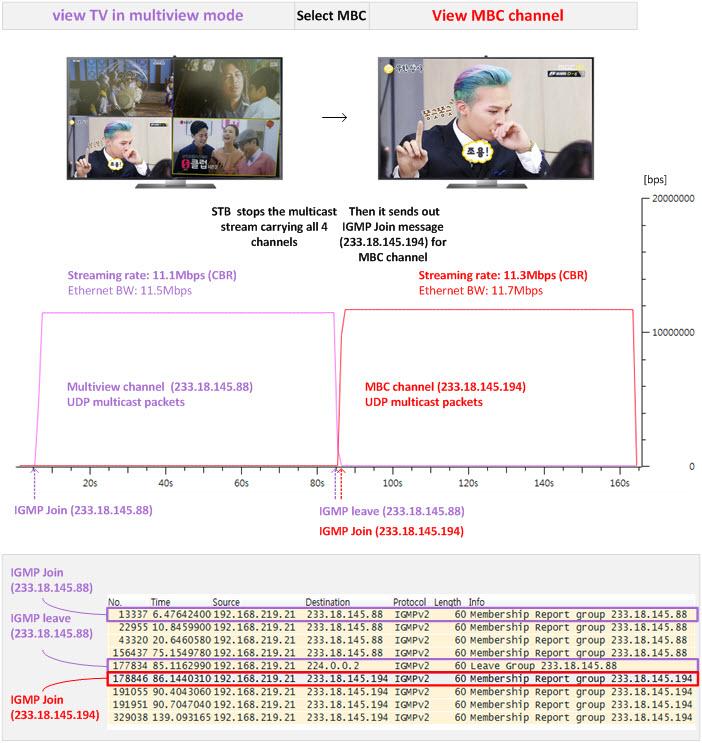 LG U+ IPTV (U+ tv G 4K UHD) Service (1): Live TV | NETMANIAS