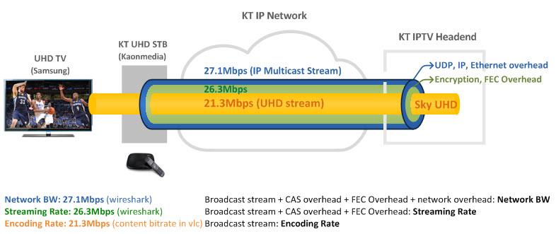 KT IPTV (4K UHD) Service (1): Live TV | NETMANIAS