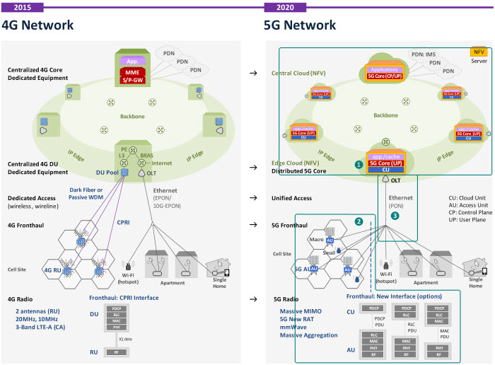 Kt 5g kt 5g netmanias for Architecture 5g