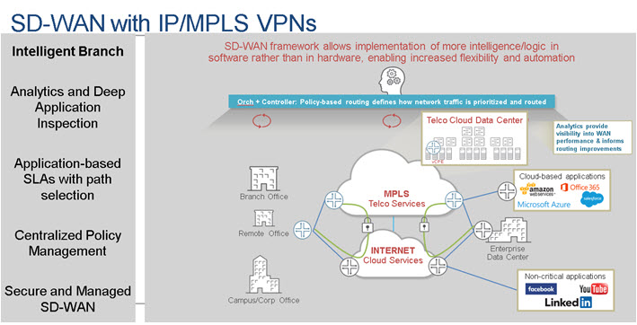 Netmanias Interview with Juniper Networks: Software-Defined WAN (SD