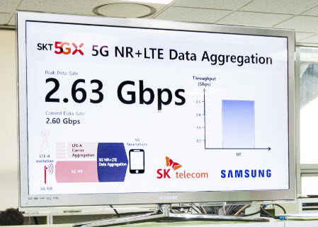 Comparison of Commercial 5G Network Architecture: KT vs  SK Telecom