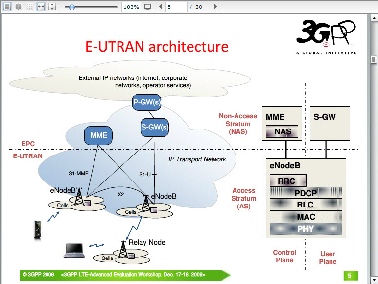 Lte advanced radio layer 2 and rrc aspects netmanias for E utran architecture