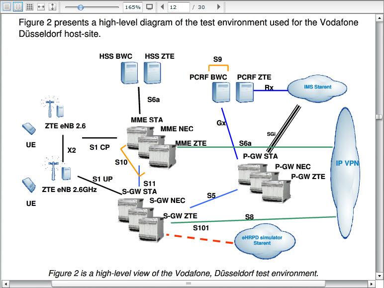 MSF LTE Interoperability | NETMANIAS