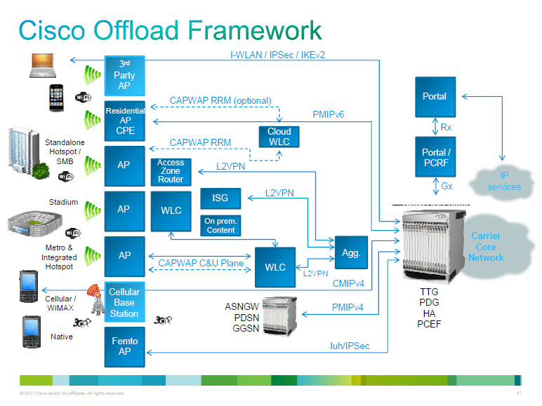 Wifi offload architectures netmanias for Architecture 4g pdf